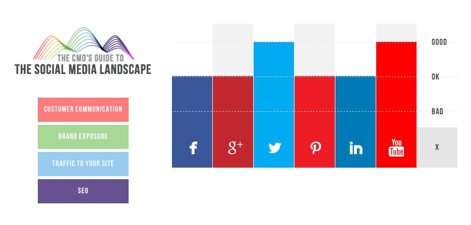 Gráfico que muestra las mejores redes sociales para la comunicación con los clientes