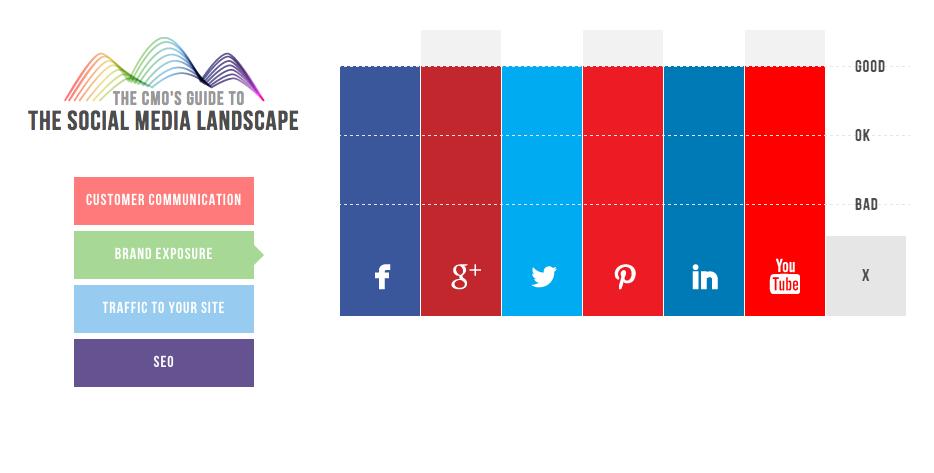 Gráfico de CMO.com sobre las Mejores Redes Sociales para conseguir Visibilidad y Exposición de la Marca