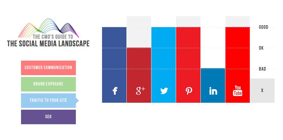 Gráfico de CMO.com con las redes que más tráfico aportan a tu sitio web
