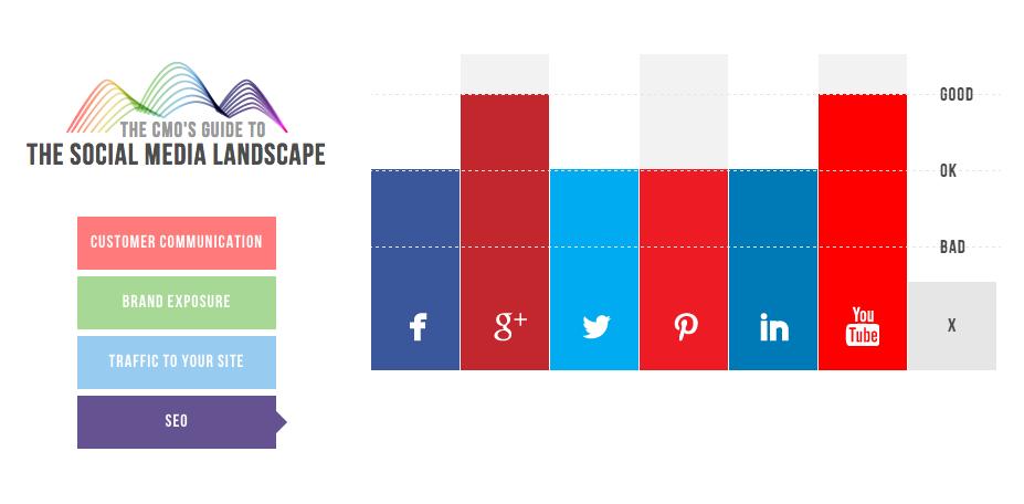 Gráfico de CMO.com con las Redes Sociales que más ayudan para el SEO